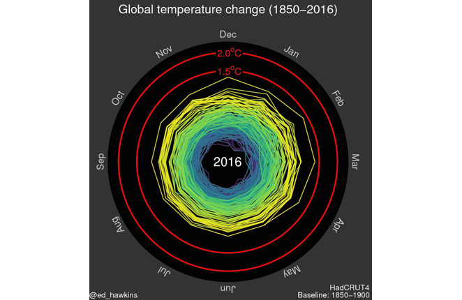 http://www.climate-lab-book.ac.uk/files/2016/07/spiral_may2016.gif